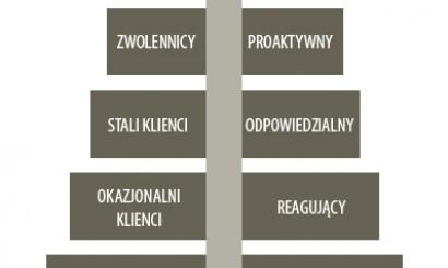 Rys. 2. Piramida jakości relacji (opracowanie własne).