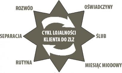 Rys. 3. Cykl lojalności klienta (opracowanie własne).