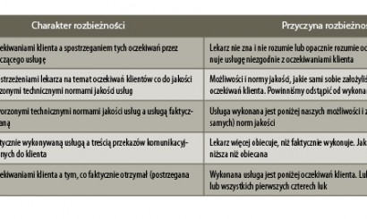 Tab. 2. Luki jakości