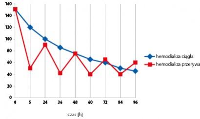 """Wykres 1. Porównanie wahań poziomu mocznika w hemodializie ciągłej i przerywanej – """"efekt odbicia""""."""