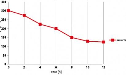 Wykres 3. Spadek poziomu mocznika w trakcie hemodializy ciągłej.