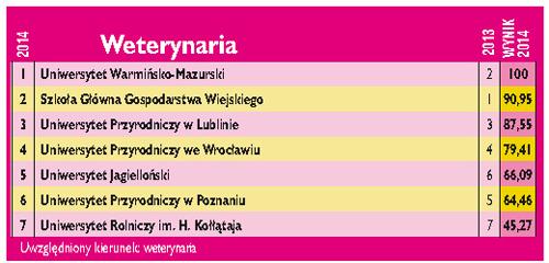 RSW2014_weterynaria