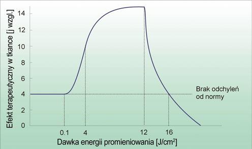 Ryc. 11. Podstawowe prawo laseroterapii niskoenergetycznej – prawo Arndta-Schultza-Oshiro.