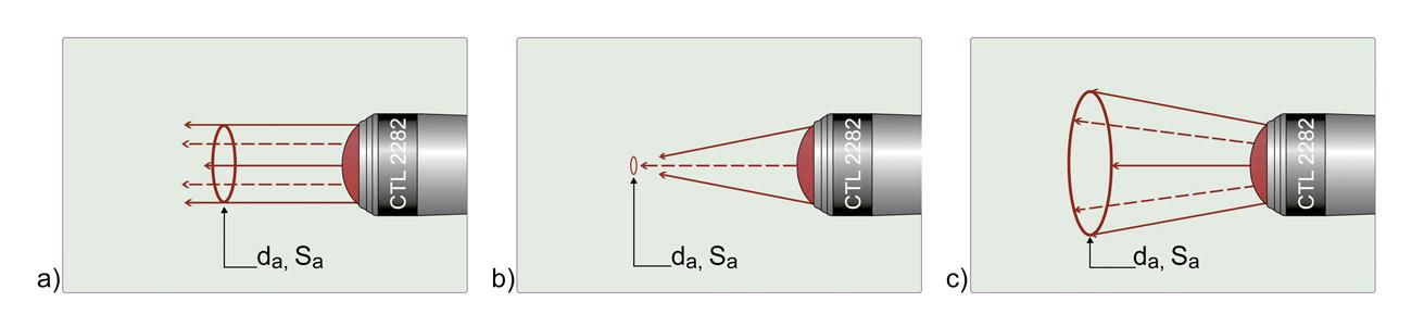 Ryc. 7. Ilustracja konstrukcji trzech najbardziej typowych aplikatorów soczewkowych: a) aplikator soczewkowy generujący równoległą wiązkę promieniowania, b) aplikator soczewkowy generujący zogniskowaną do średnicy (da) wiązkę promieniowania laserowego, c) aplikator soczewkowy generujący rozbieżną wiązkę promieniowania o średnicy aplikacyjnej (da) i powierzchni aplikacyjnej (Sa).