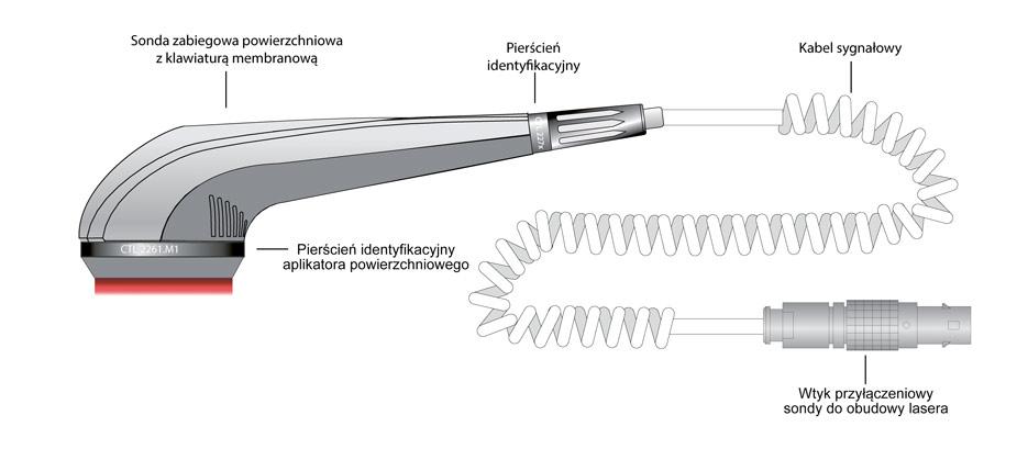 Ryc. 8. Przykładowa konstrukcja sondy zabiegowej, powierzchniowej. powierzchniowej z aplikatorem 17-to diodowym, średnica zabiegowa da=50mm=5cm, powierzchnia zabiegowa Sa=20cm2.