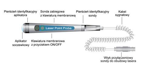 Ryc. 6. Przykładowa konstrukcja sondy zabiegowej, punktowej.